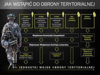 Wojska Obrony Terytorialnej czekają na ciebie
