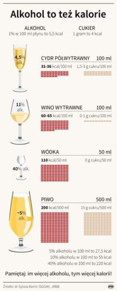 Alkohol Też Tuczy Ile Kalorii Ma Lampka Wina Lub Kufel Piwa