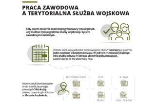 Terytorialsi – pożądana grupa na rynku pracy