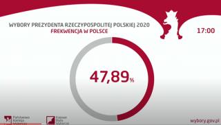 Wybory prezydenckie 2020. Rekordowa frekwencja. Dane na godzinę 17:00