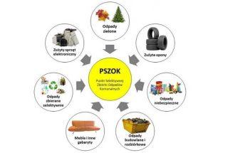 PSZOK ponownie w Mławie! Zmiany w dostępności od 1 lipca 2021 r.